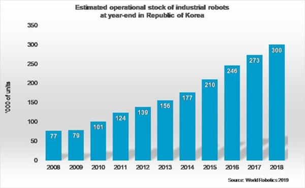 Robots hit 300,000 mark in Korea